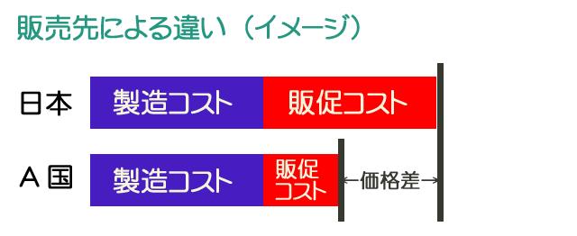 並行輸入における費用イメージ